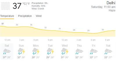 दिल्ली में कल मौसम कैसा रहेगा?