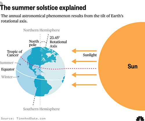 How the tilt of the Earth's axis is used to explain the solstices  (Source: TimeAndDate.com)