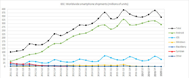 Smartphone share market
