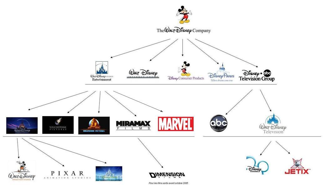 Il Etait Une Fois Walt Disney Company