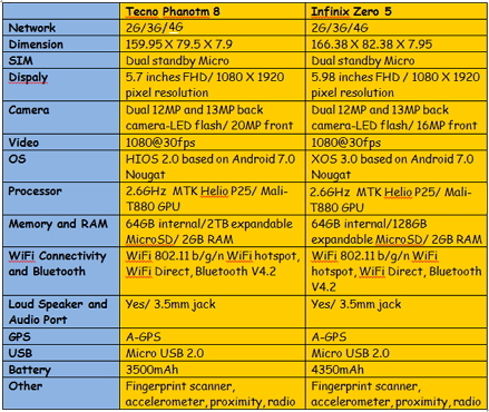 tecno-phantom-8-and-infinix-zero-5-comparison