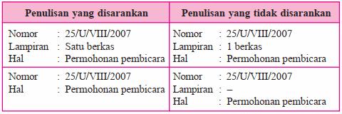 Nomor, lampiran, dan hal - 8 Hal Penting dalam Surat Dinas.png