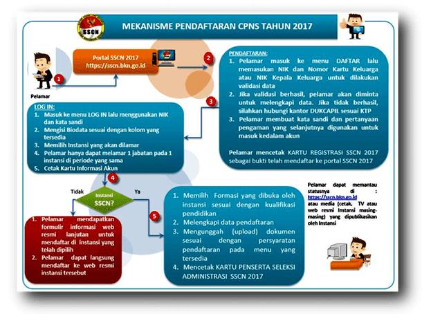 Mekanisme Pendaftaran Sistem Seleksi CPNS Nasional (SSCN) Tahun 2017