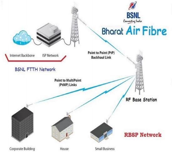Bharat Air Fibre Connectivity Diagram