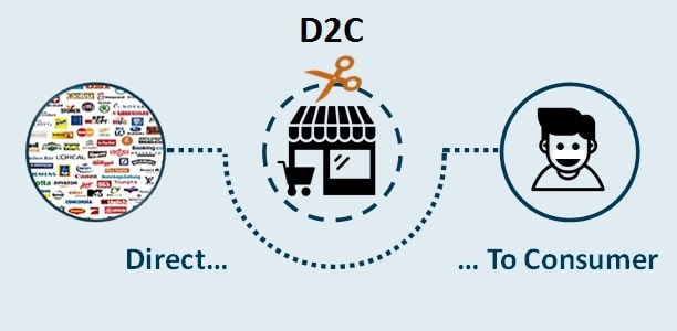d2c direct to consumer business model dtc company sell directly to customers