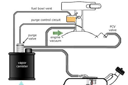Fungsi Dan Cara Kerja Charcoal Canister Pada Mesin Mobil