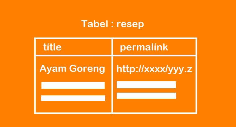 Cara Membuat Sitemap Dinamis di Codeigniter