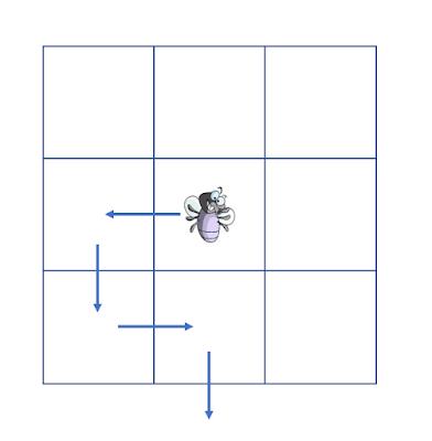 na obrazku mamy planszę trzy na trzy a na środkowym polu narysowana jest mucha, od muchy wychodzi strzałka do innego pola a potem kolejna aż w końcu strzałka skierowana jest z jednego z pól na zewnątrz planszy