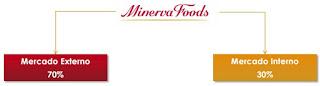Minerva Foods - receita dólar