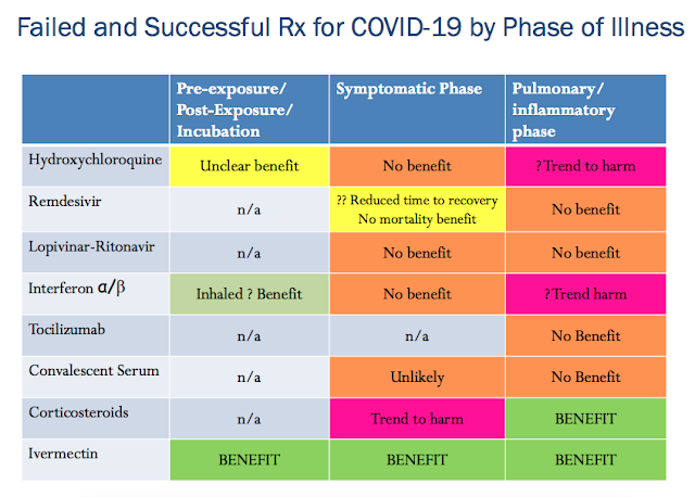 COVID19 FLCCC Ivermectin Quercetin Zinc Vitamin B C D Melatonin