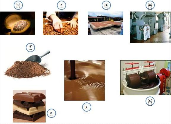All About Chocolate: Proses Pembuatan Cokelat