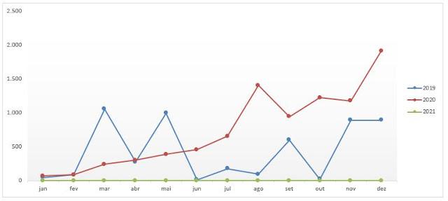 Gráfico 1: Comparativo Anual dos Dividendos
