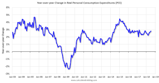 YoY Change Personal Consumption Expenditures