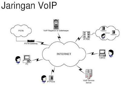Perbedaan Jaringan Komputer dan Jaringan VOIP, pengertian jaringan voip, cara kerja jaringan voip, keunggulan jaringan voip, apa perbedaan jaringan voip dan jaringan komputer