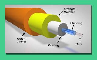 Pengetian Kabel Fiber Optic