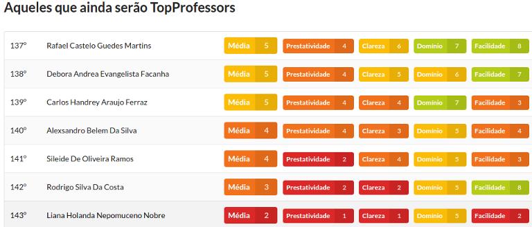 Acadêmicos avaliam professores em site