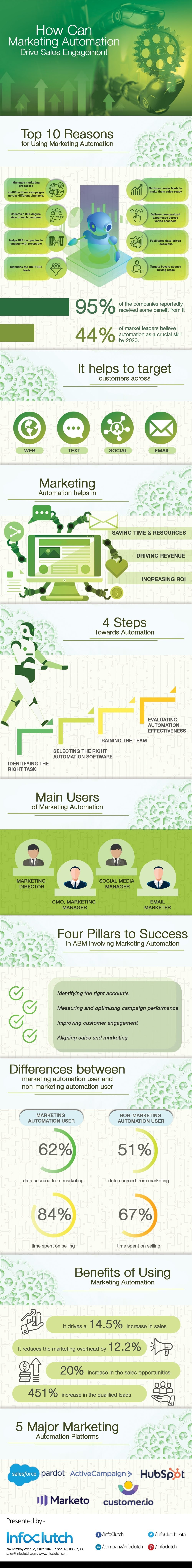 How can Marketing Automation drive sales engagement? #infographic