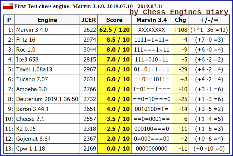 JCER (Jurek Chess Engines Rating) tournaments - Page 16 2019.07.10.FirstTestMarvin%2B3.4.0scid.html