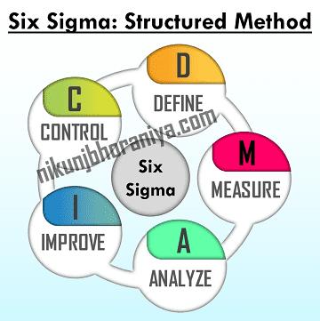 Six_Sigma Structured Method