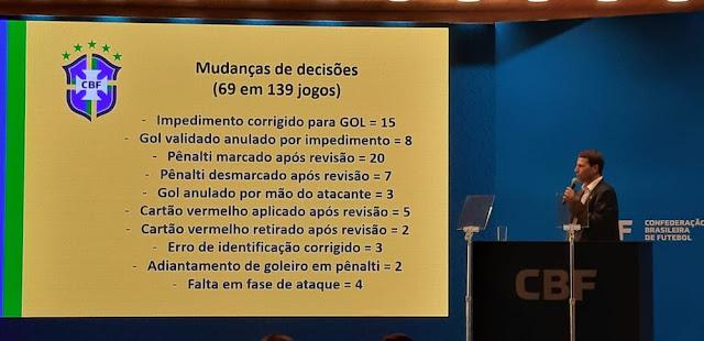 Gaciba mostra levantamento do árbitro de vídeo