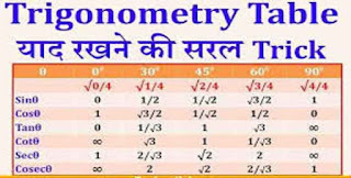 Trikonmiti Formula in Hindi