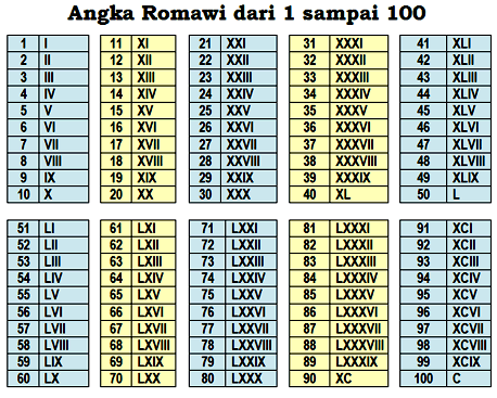 kerap kali kita memakai jenis angka romawi Cara Membaca Angka Romawi (Jumlah Karakter, Cara Penulisan, dan Contoh)