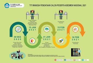 Jadwal Pendataan Peserta Asesmen Nasional 2021
