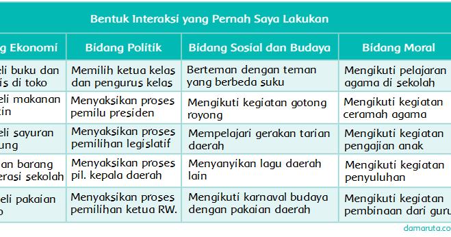 Interaksi Sosial (Halaman 114) - BELAJAR KURIKULUM 2013