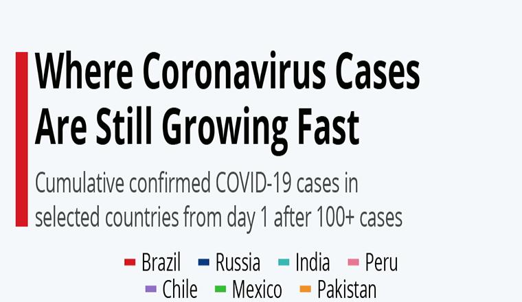 Where Coronavirus Cases Are Still Growing Fast