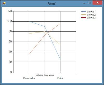 Membuat Grafik Line, Bar dan Pie pada VB.Net