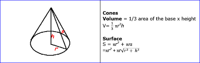 Surface of Cones and volume of Cones