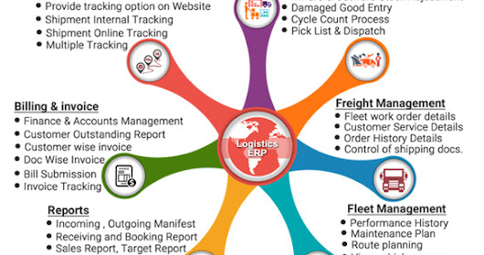 Best Logistics ERP Software in India