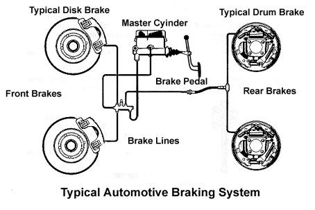 Mechanical Engineering : Manufacturing of brake disc