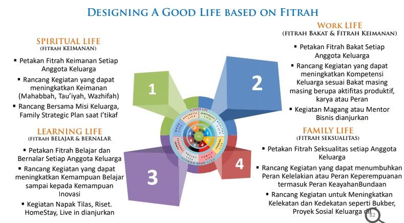 designing a good life