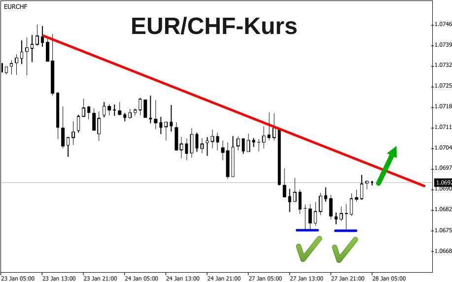 Analyse EUR/CHF-Kurs auf 1-Stunden-Kerzenchart: Nach Bodenbildung erfolgt Anstieg