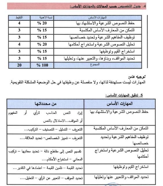 الأطر المرجعية المحينة الخاصة بمادة التربية الإسلامية الأولى بكالوريا دورة 2021 جميع الشعب