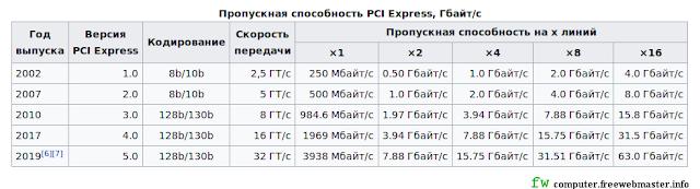 Скорость и пропускная способность PCI Express