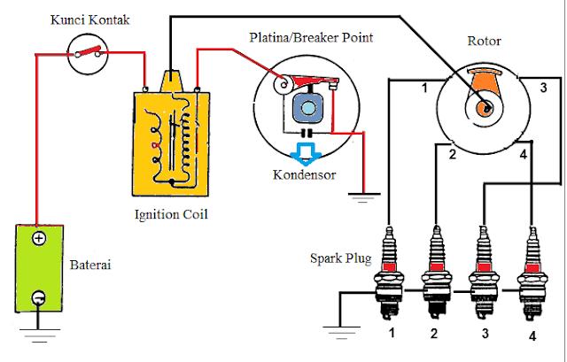 Cara kerja sistem pengapian saat kontak platnia menutup