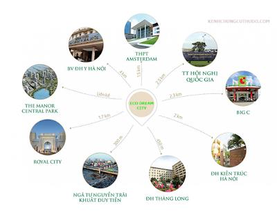 Liên kết các tiện ích của Eco Dream