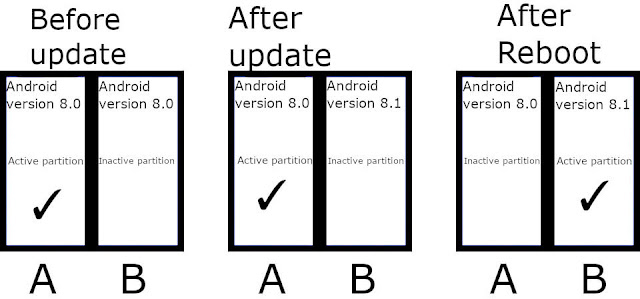 Android A/B partition system