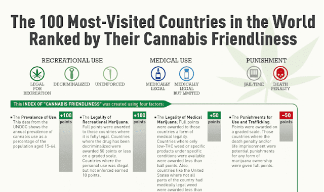 100 Countries Ranked by Their Cannabis Friendlines #infographic