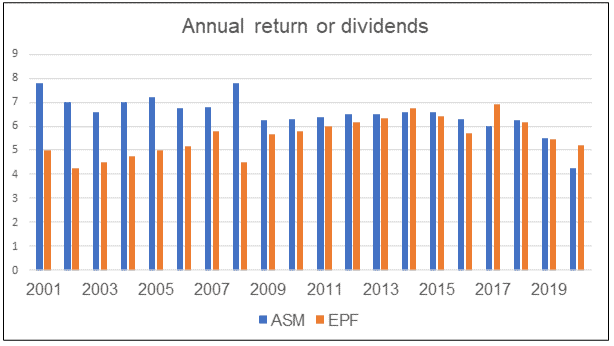 Annual return from ASM and EPF