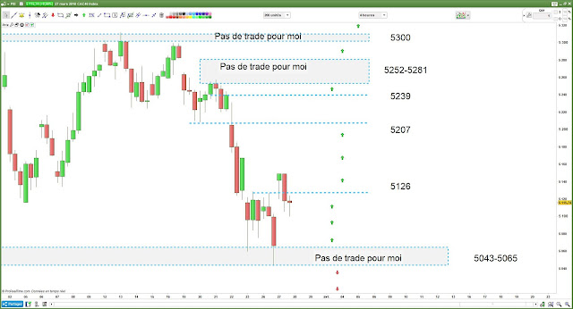 Bilan matrice de trading pour mardi CAC40 [27/03/18]