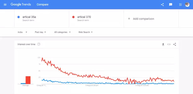 about Google Trends