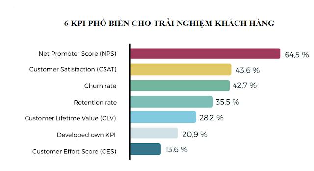 KPIs đánh giá hiệu quả trải nghiệm khách hàng