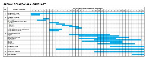 Jadwal Pelaksanaan Proyek Time Schedule Barchart