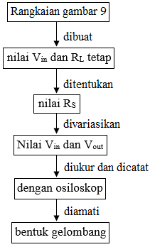 diagram alir clipper positif