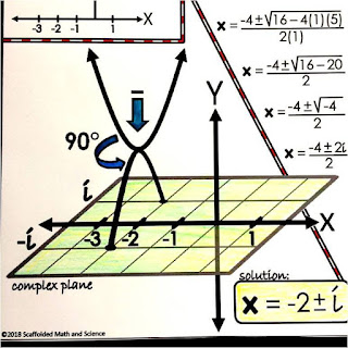 Complex Solutions in Quadratics Shown Graphically