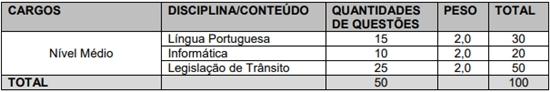 Matérias da prova Concurso Prefeitura de Taubaté 2018