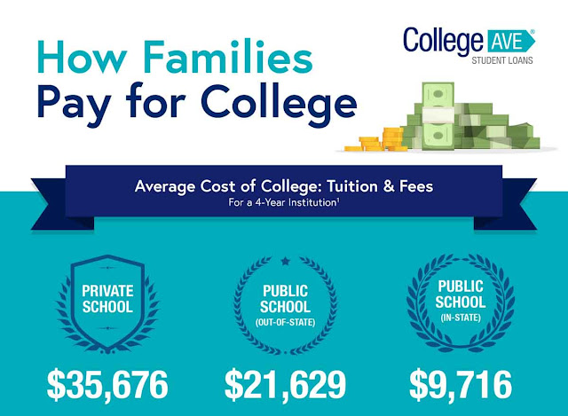 How Families Pay for College in 2019 #infographic